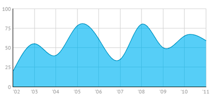 JavaScript Spline Area Charts for developers