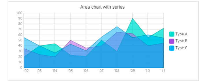 Area and SplineArea charts for javascript UI