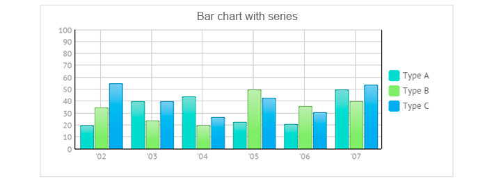 Exploring Types of Charts in Webix