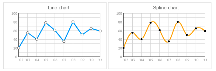 line chart and spline chart for javascript UI