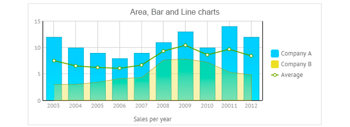 multiple charts for javascript ui