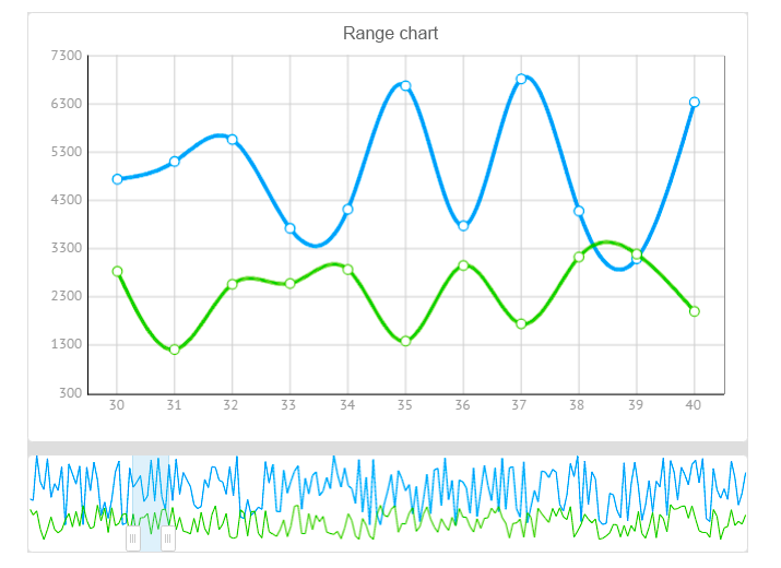 Range Chart for Javascript UI