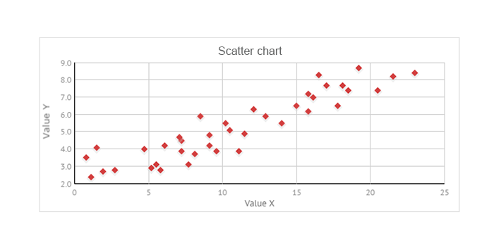 scatter chart for javascript ui