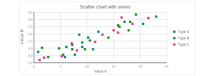scatter chart with series for javascript UI
